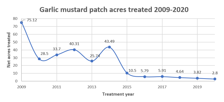 Graph detailing the acres treated of garlic mustard in the Tualatin River watershed